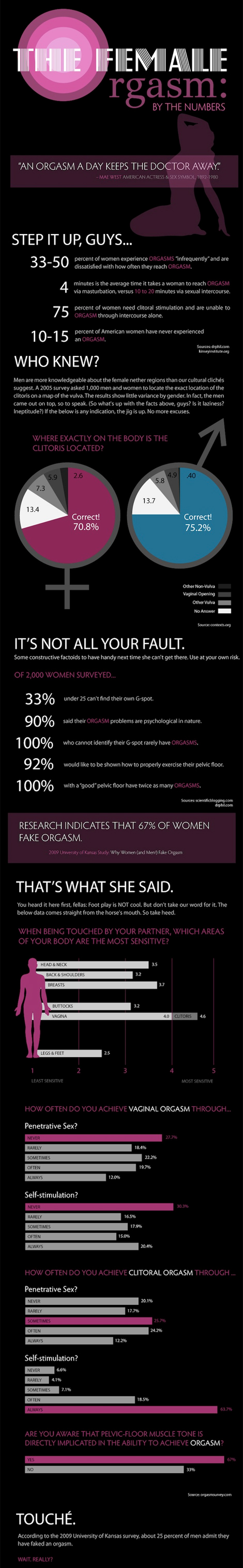 Female orgasm by the numbers infographic