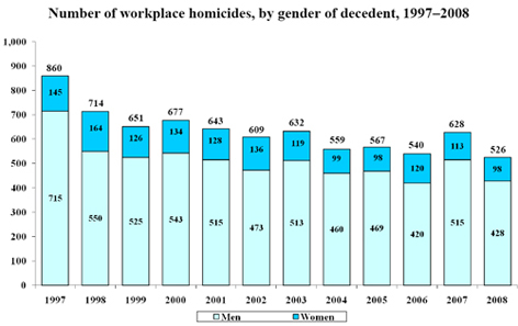 Census of Fatal Occupational Injuries